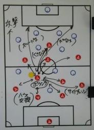 サッカーのポジションボランチの役割と動き