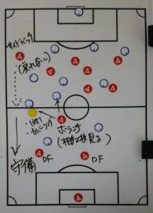 サッカーポジションボランチ守備の役割動き