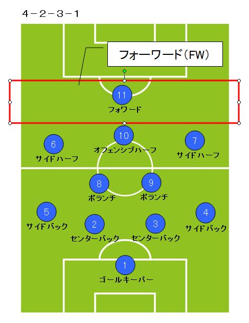 サッカーポジション_フォワード2