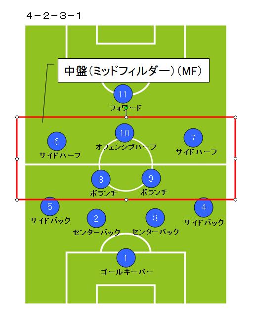 サッカーポジション_ミッドフィールダー2