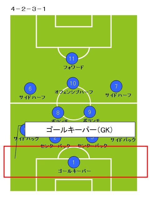 サッカーポジション_ゴールキーパー2