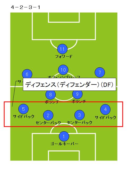 サッカーポジション_ディフェンダー2