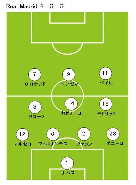 サッカーフォーメーション4-3-3レアルマドリッド1