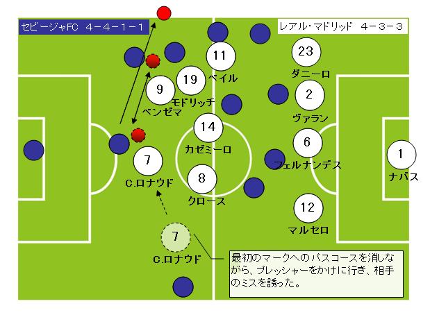 サッカーフォーメーション4-3-3レアルマドリッド8