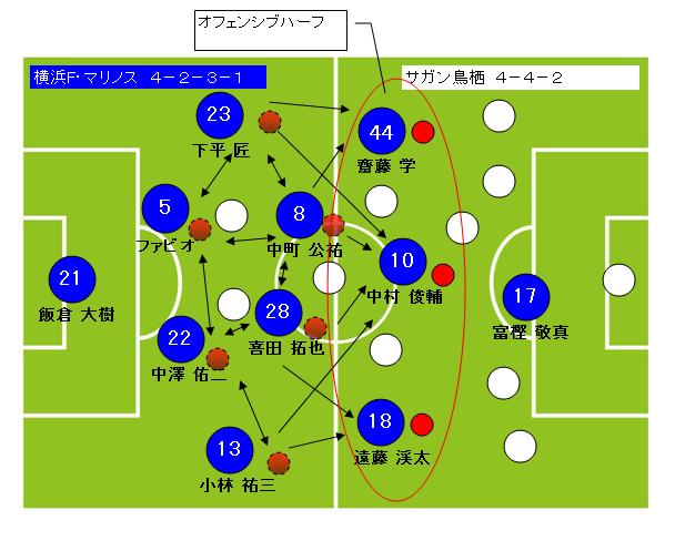 サッカーフォーメーション4-2-3-1横浜F・マリノス2