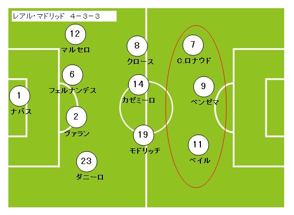 サッカーフォーメーション4-3-3レアルマドリッド2