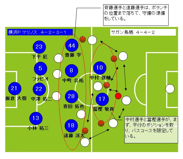サッカーフォーメーション4-2-3-1横浜F・マリノス4