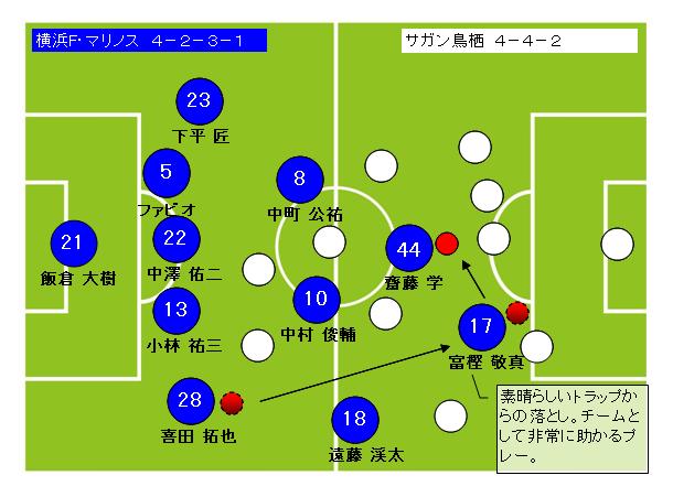 サッカーフォーメーション4-2-3-1横浜F・マリノス3