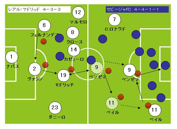 サッカーフォーメーション4-3-3レアルマドリッド4