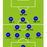 サッカーフォーメーションの特徴で最強は4-2-3-1と433?