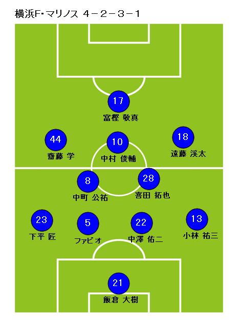 サッカーフォーメーション4-2-3-1横浜F・マリノス1