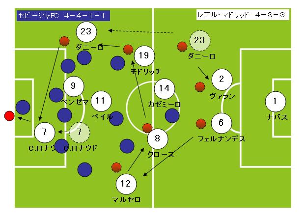 サッカーフォーメーション4-3-3レアルマドリッド6