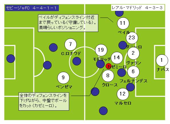 サッカーフォーメーション4-3-3レアルマドリッド9