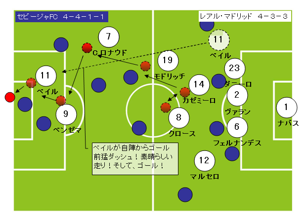 サッカーフォーメーション4-3-3レアルマドリッド10