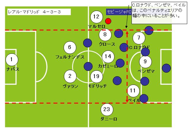 サッカーフォーメーション4-3-3レアルマドリッド5