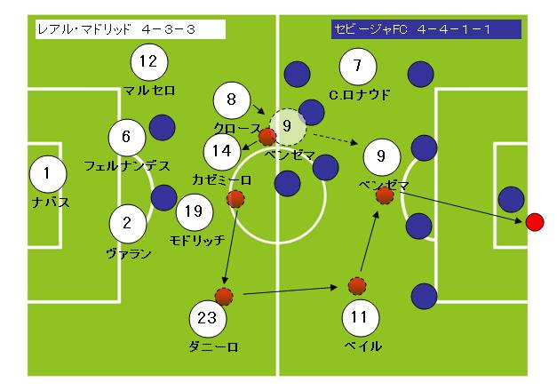 サッカーフォーメーション4-3-3レアルマドリッド3