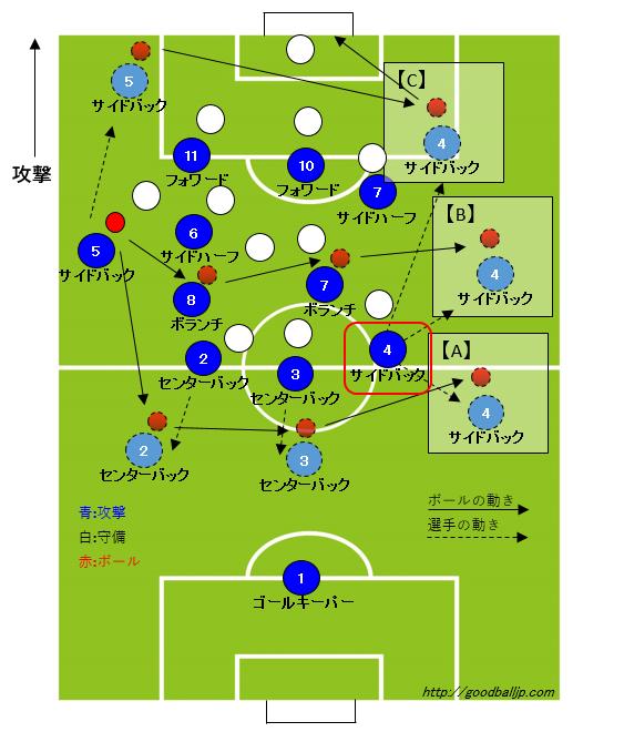 サッカーサイドバック動き方ポジション4