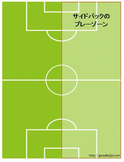 サッカーサイドバック動き方ポジション2