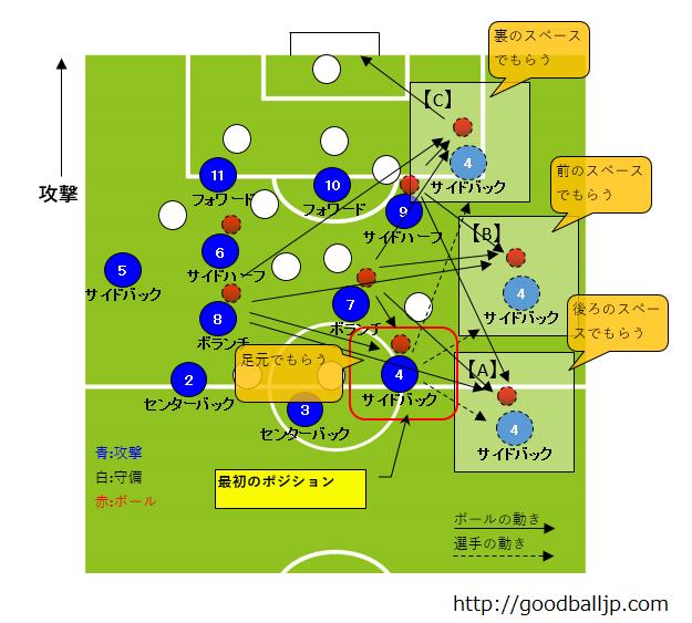 サッカーサイドバック動き方ポジション5