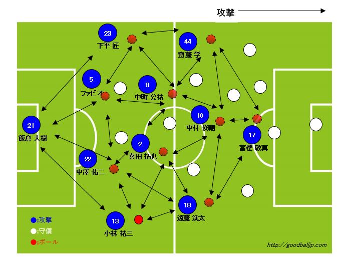 サッカーサイドバック動き方ポジション7_ビルドアップイメージ