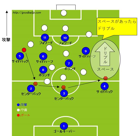 サッカーサイドバック動き方ポジション6_スペースドリブル
