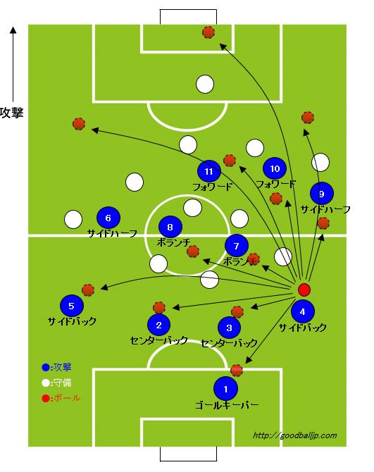 サッカーサイドバック動き方ポジション7_ボールを持った時の判断