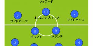 サッカーフォーメーション_4-2-3-1